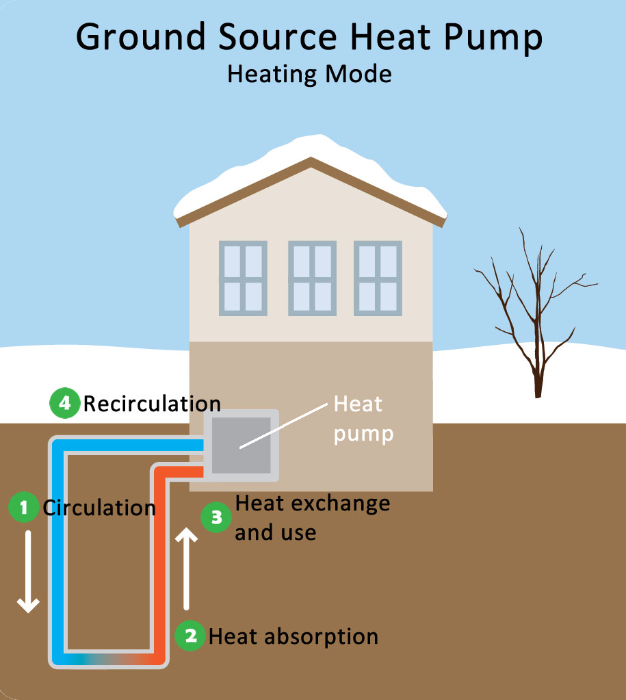 Geothermal Systems Hvac Zanesville Ohio Cambridge Ohio